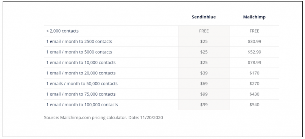 sendinblue vs convertkit